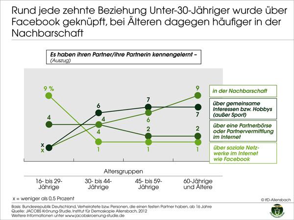 beste partnerbörsen Wiesbaden
